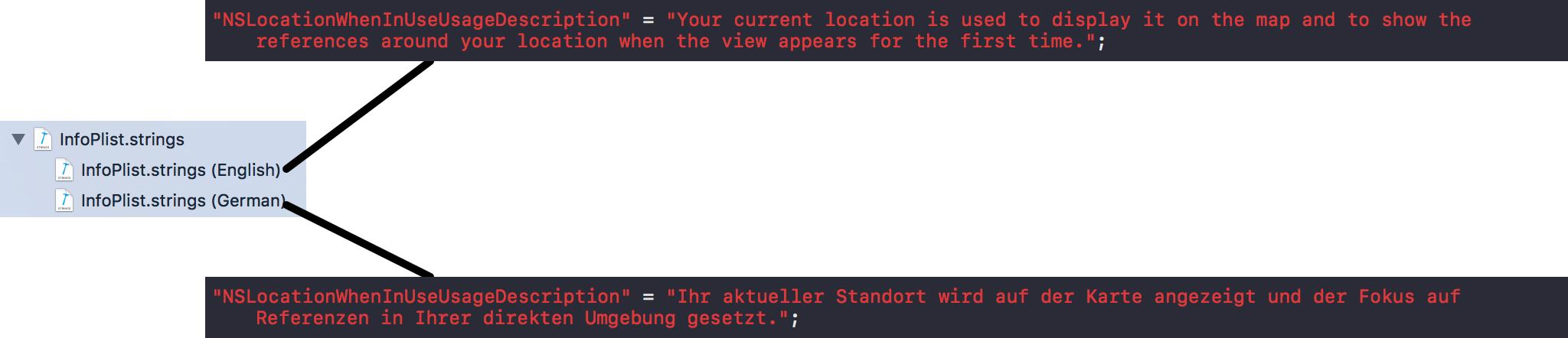 Die InfoPlist.strings-Datei wird pro gewünschter Sprache lokalisiert und in den jeweiligen Sprachdateien anschließend die Übersetzung für die Schlüssel aus der Info.plist-Datei hinzugefügt.